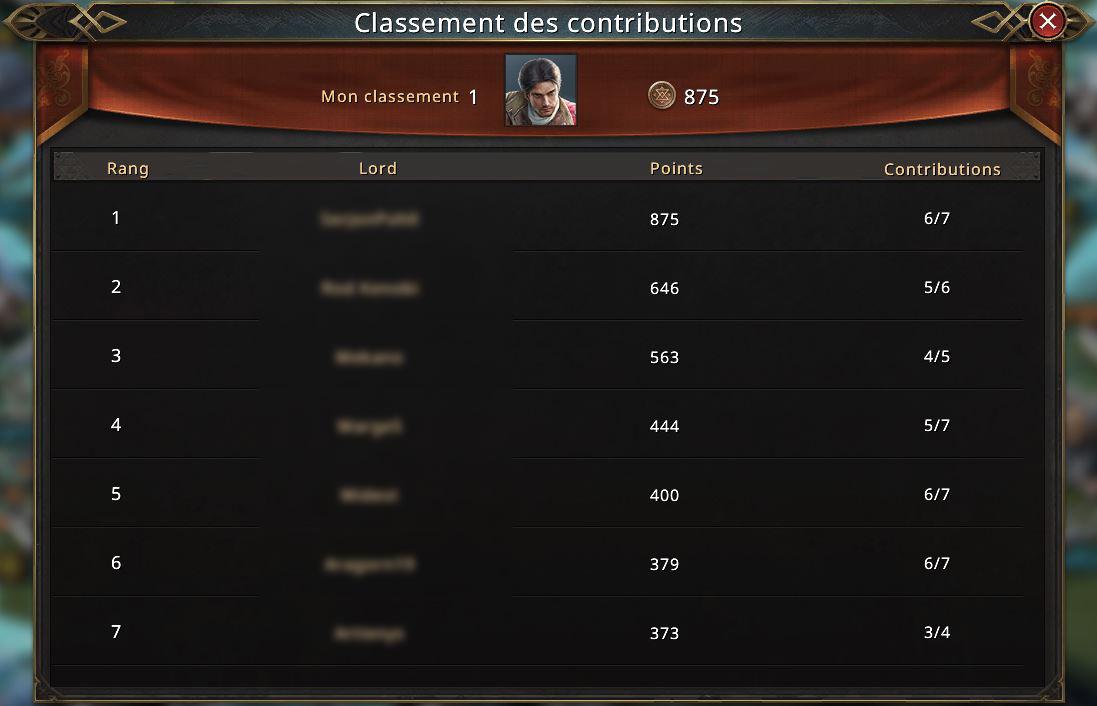Classement des contributions