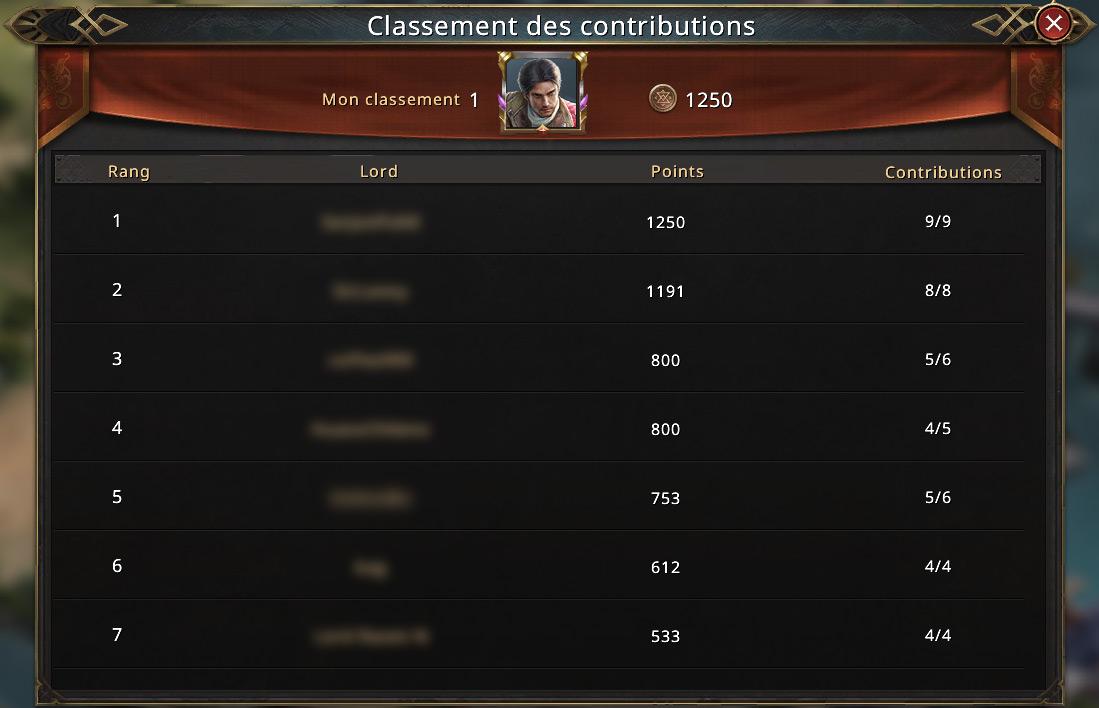 Classement de mobilisation d'alliance